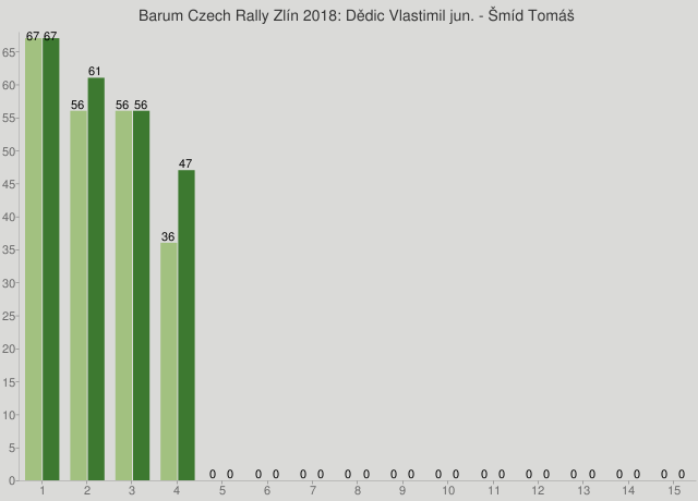 Barum Czech Rally Zlín 2018: Dědic Vlastimil jun. - Šmíd Tomáš