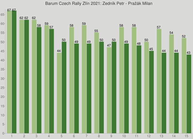 Barum Czech Rally Zlín 2021: Zedník Petr - Pražák Milan