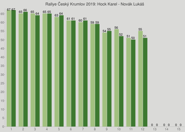 Rallye Český Krumlov 2019: Hock Karel - Novák Lukáš