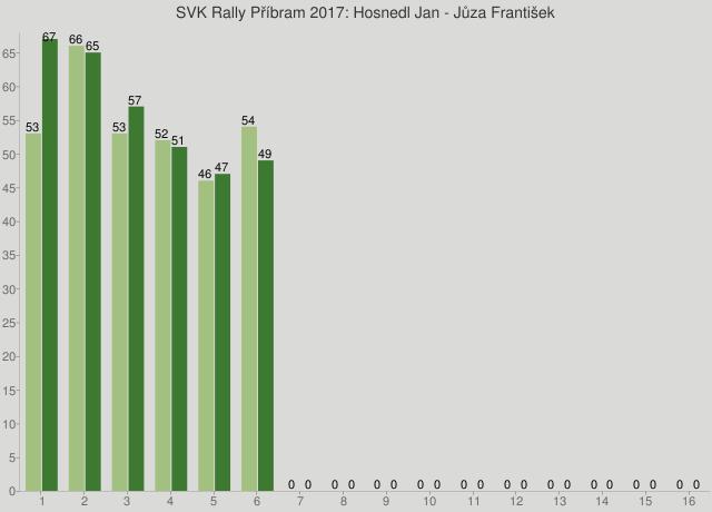 SVK Rally Příbram 2017: Hosnedl Jan - Jůza František