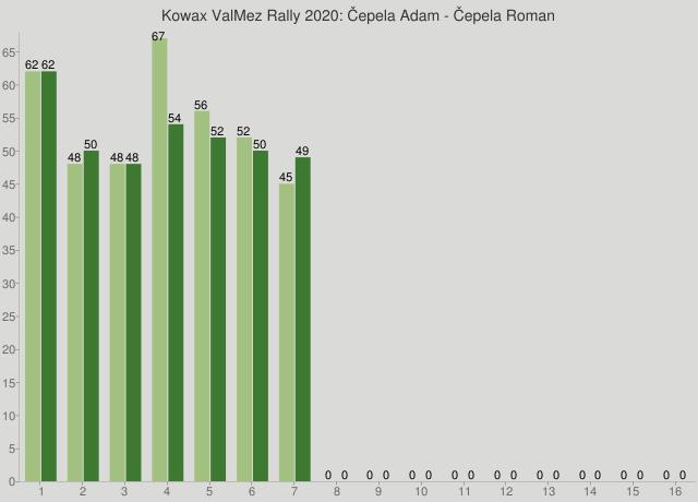 Kowax ValMez Rally 2020: Čepela Adam - Čepela Roman