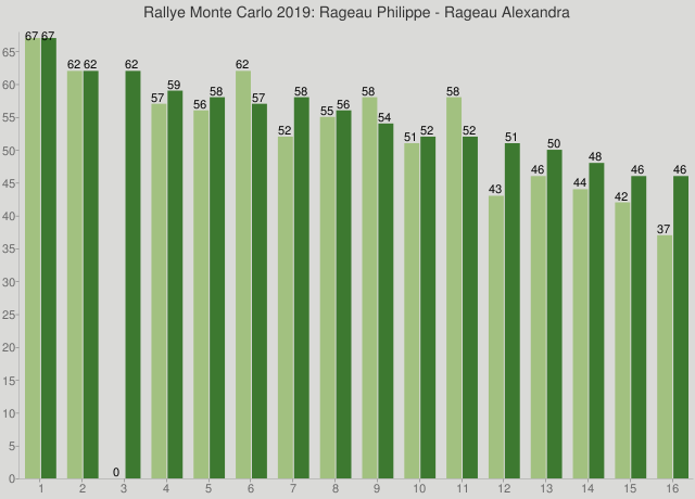Rallye Monte Carlo 2019: Rageau Philippe - Rageau Alexandra