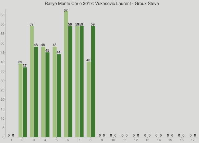 Rallye Monte Carlo 2017: Vukasovic Laurent - Groux Steve