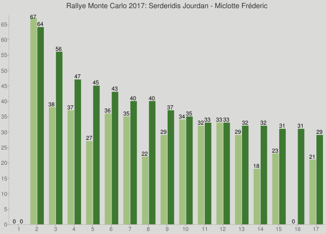 Rallye Monte Carlo 2017: Serderidis Jourdan - Miclotte Fréderic