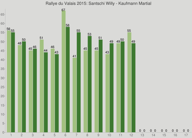 Rallye du Valais 2015: Santschi Willy - Kaufmann Martial