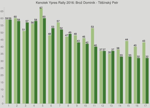 Kenotek Ypres Rally 2016: Brož Dominik - Těšínský Petr