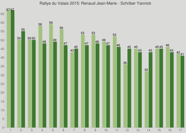 Rallye du Valais 2015: Renaud Jean-Marie - Schriber Yannick