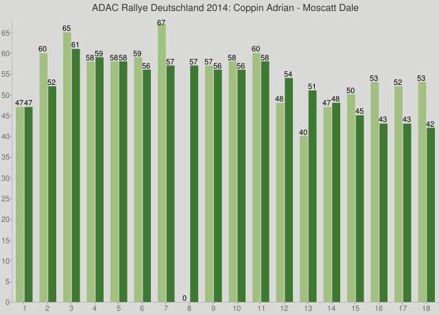 ADAC Rallye Deutschland 2014: Coppin Adrian - Moscatt Dale