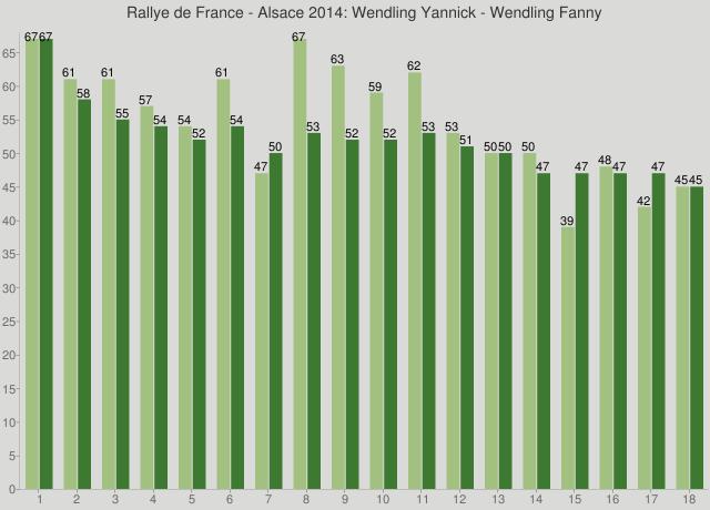 Rallye de France - Alsace 2014: Wendling Yannick - Wendling Fanny