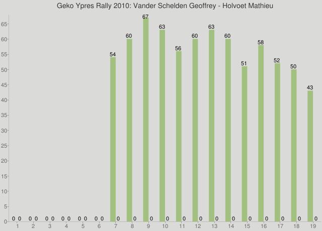 Geko Ypres Rally 2010: Vander Schelden Geoffrey - Holvoet Mathieu