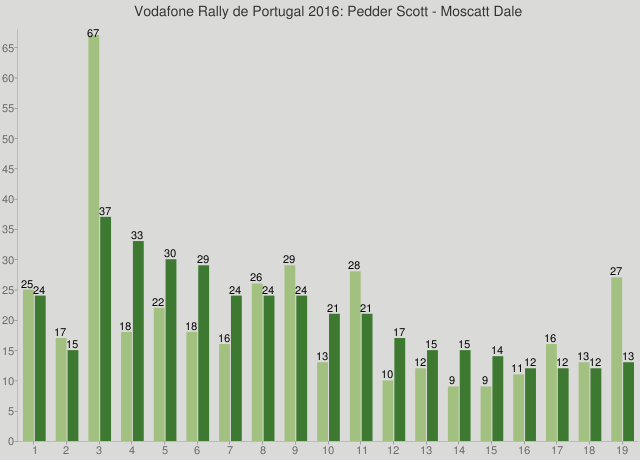 Vodafone Rally de Portugal 2016: Pedder Scott - Moscatt Dale