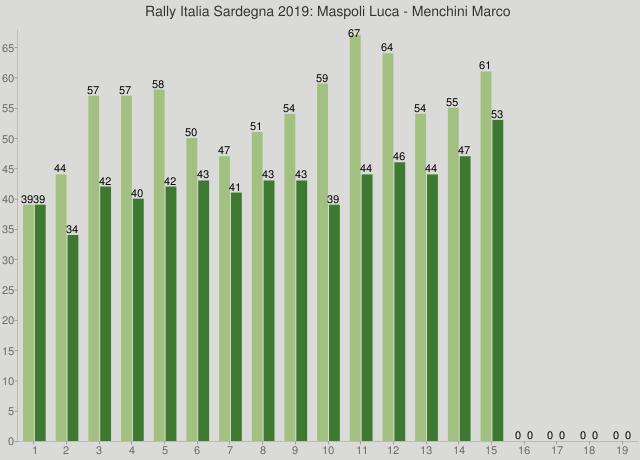 Rally Italia Sardegna 2019: Maspoli Luca - Menchini Marco