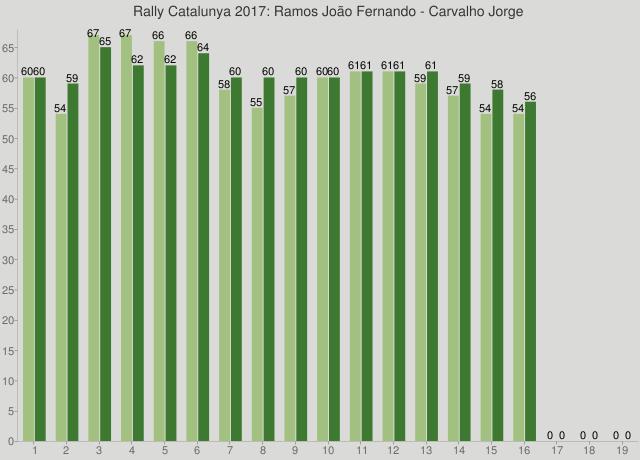 Rally Catalunya 2017: Ramos João Fernando - Carvalho Jorge