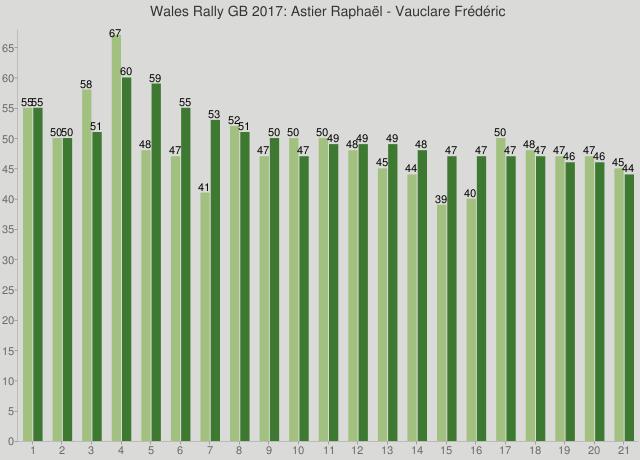 Wales Rally GB 2017: Astier Raphaël - Vauclare Frédéric