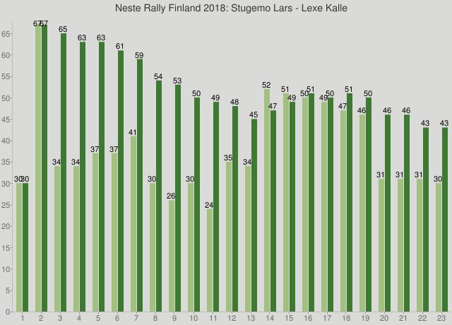 Neste Rally Finland 2018: Stugemo Lars - Lexe Kalle