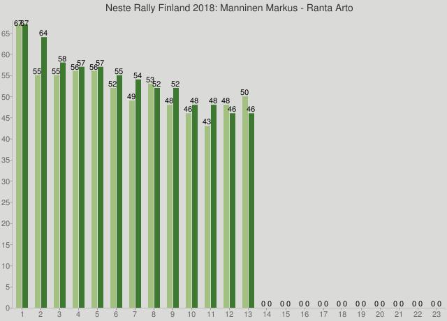 Neste Rally Finland 2018: Manninen Markus - Ranta Arto