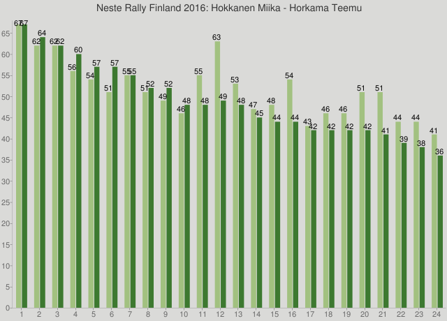 Neste Rally Finland 2016: Hokkanen Miika - Horkama Teemu