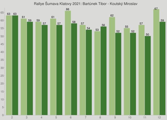 Rallye Šumava Klatovy 2021: Bartúnek Tibor - Koutský Miroslav