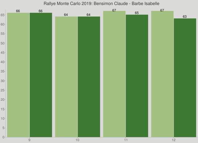 Rallye Monte Carlo 2019: Bensimon Claude - Barbe Isabelle