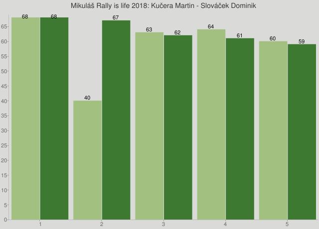 Mikuláš Rally is life 2018: Kučera Martin - Slováček Dominik