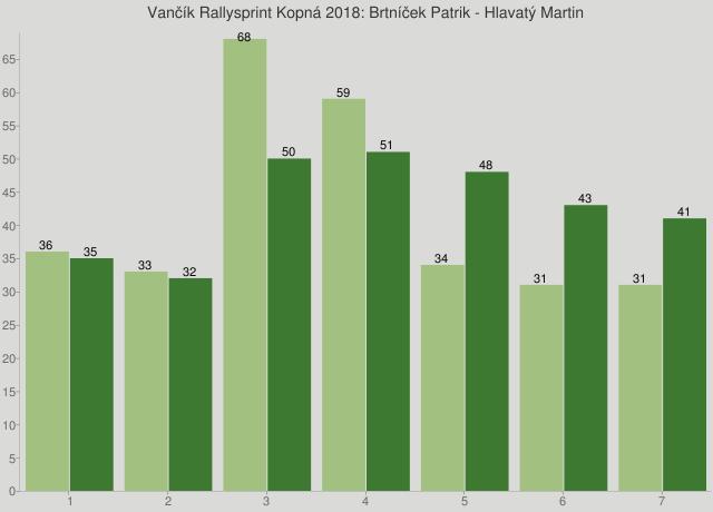 Vančík Rallysprint Kopná 2018: Brtníček Patrik - Hlavatý Martin