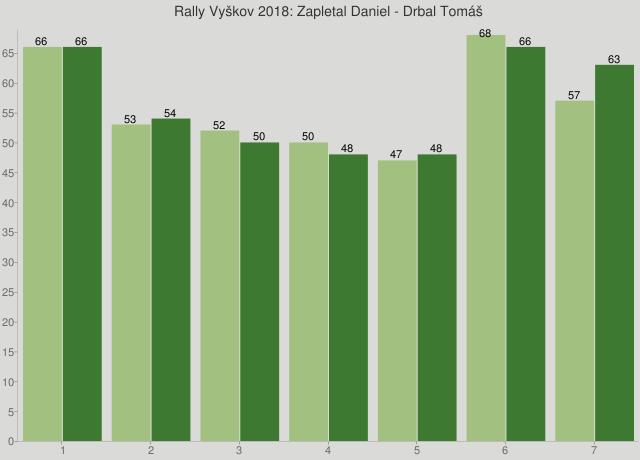 Rally Vyškov 2018: Zapletal Daniel - Drbal Tomáš