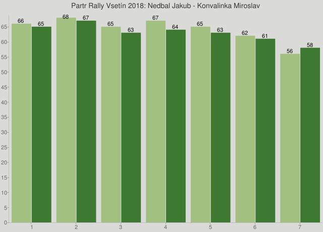 Partr Rally Vsetín 2018: Nedbal Jakub - Konvalinka Miroslav