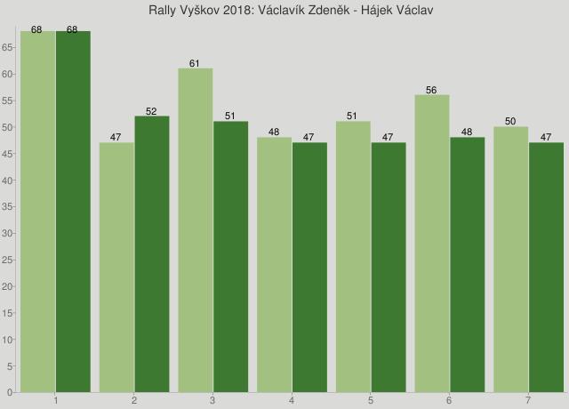 Rally Vyškov 2018: Václavík Zdeněk - Hájek Václav