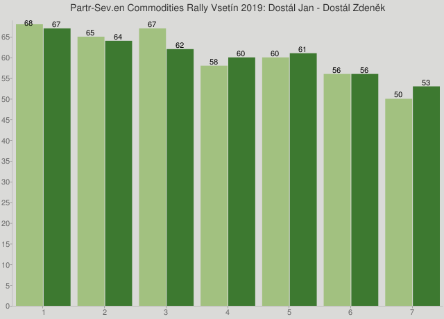 Partr-Sev.en Commodities Rally Vsetín 2019: Dostál Jan - Dostál Zdeněk