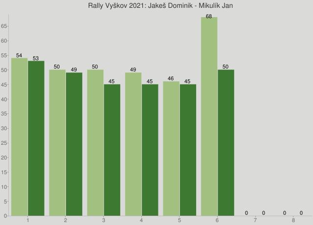 Rally Vyškov 2021: Jakeš Dominik - Mikulík Jan