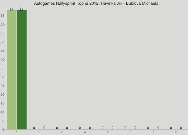 Autogames Rallysprint Kopná 2012: Havelka Jiří - Bublová Michaela