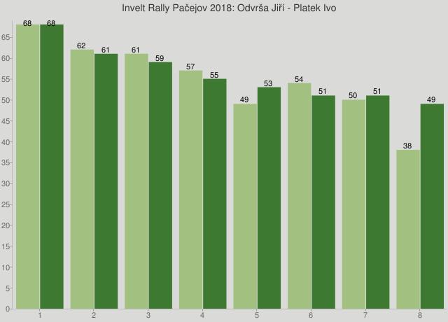 Invelt Rally Pačejov 2018: Odvrša Jiří - Platek Ivo