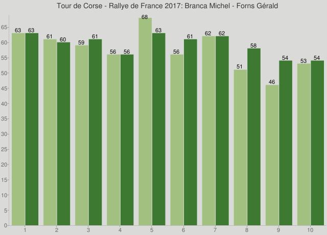 Tour de Corse - Rallye de France 2017: Branca Michel - Forns Gérald