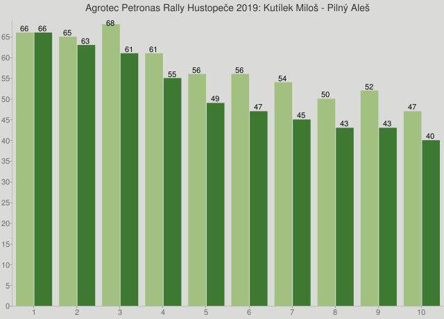 Agrotec Petronas Rally Hustopeče 2019: Kutílek Miloš - Pilný Aleš