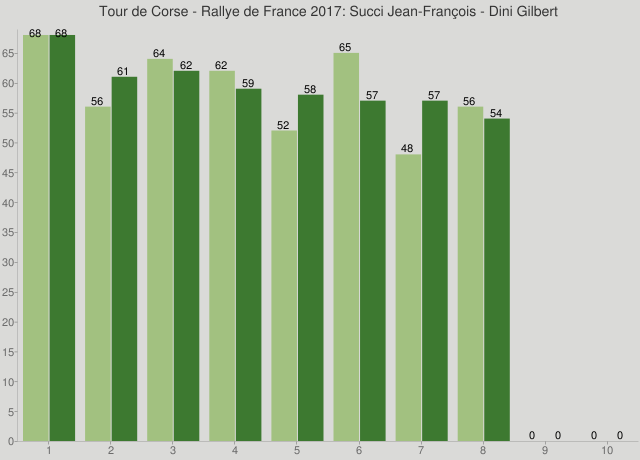 Tour de Corse - Rallye de France 2017: Succi Jean-François - Dini Gilbert