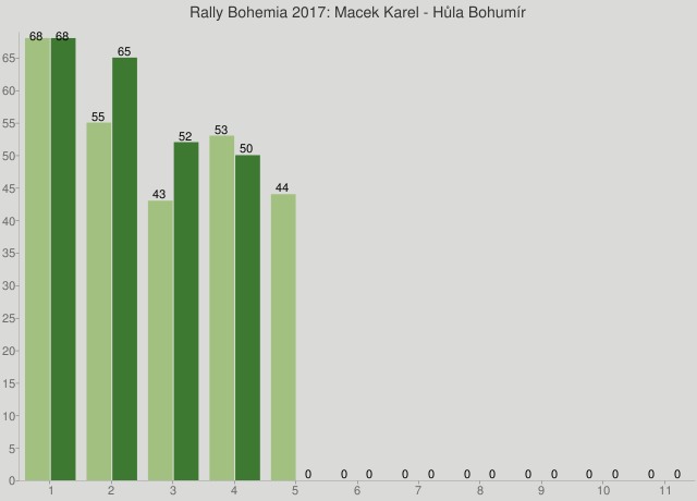 Rally Bohemia 2017: Macek Karel - Hůla Bohumír