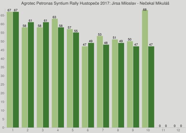 Agrotec Petronas Syntium Rally Hustopeče 2017: Jirsa Miloslav - Nečekal Mikuláš