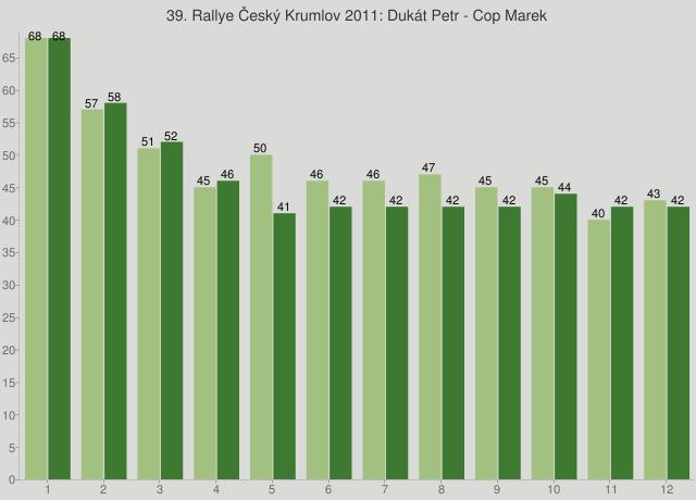 39. Rallye Český Krumlov 2011: Dukát Petr - Cop Marek