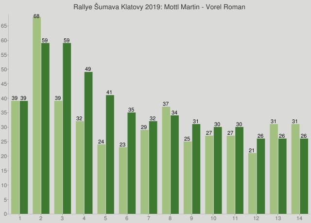 Rallye Šumava Klatovy 2019: Mottl Martin - Vorel Roman