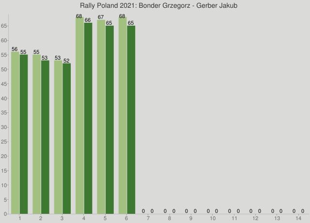 Rally Poland 2021: Bonder Grzegorz - Gerber Jakub