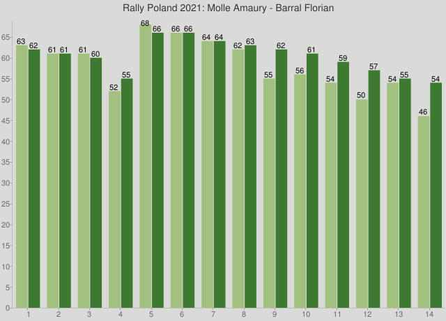 Rally Poland 2021: Molle Amaury - Barral Florian
