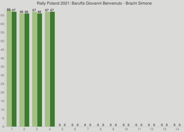 Rally Poland 2021: Baruffa Giovanni Benvenuto - Brachi Simone