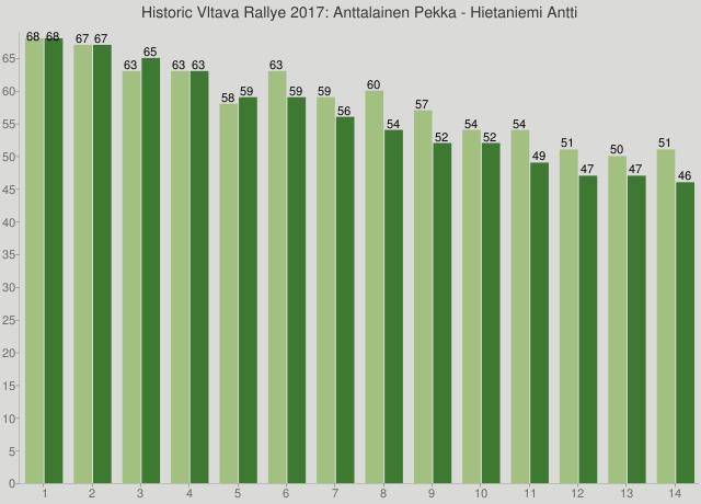 Historic Vltava Rallye 2017: Anttalainen Pekka - Hietaniemi Antti