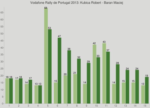 Vodafone Rally de Portugal 2013: Kubica Robert - Baran Maciej