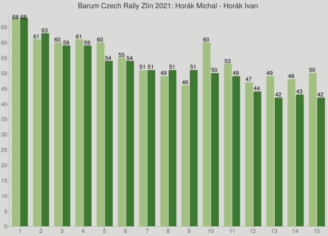 Barum Czech Rally Zlín 2021: Horák Michal - Horák Ivan