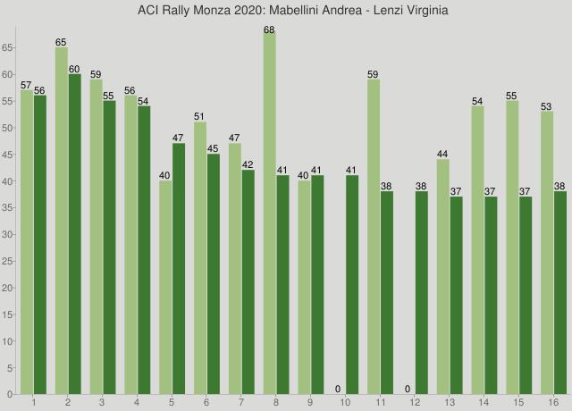 ACI Rally Monza 2020: Mabellini Andrea - Lenzi Virginia