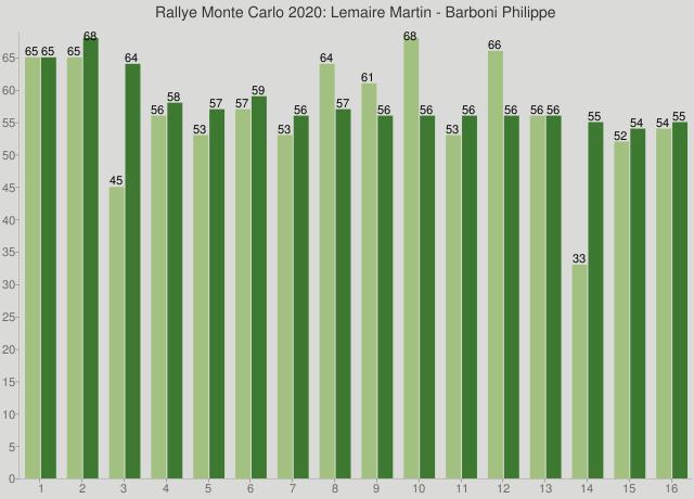 Rallye Monte Carlo 2020: Lemaire Martin - Barboni Philippe
