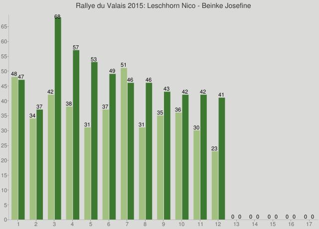 Rallye du Valais 2015: Leschhorn Nico - Beinke Josefine