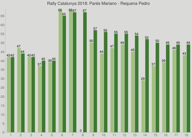 Rally Catalunya 2018: Parés Mariano - Requena Pedro