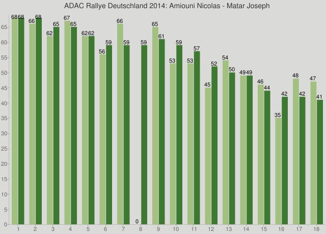 ADAC Rallye Deutschland 2014: Amiouni Nicolas - Matar Joseph
